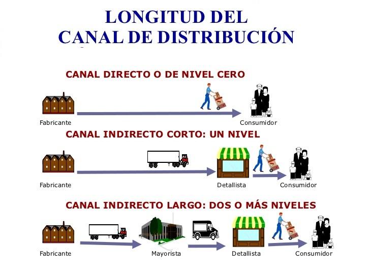 Canales de distribucion Bimbo