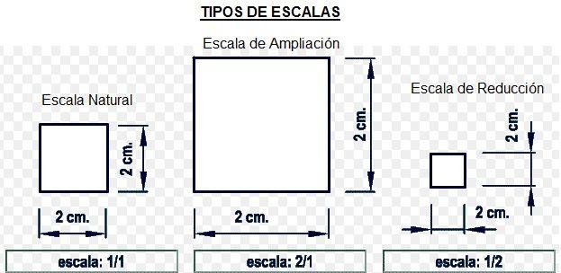 Tipos de escalas blog el insignia for Escala de medidas